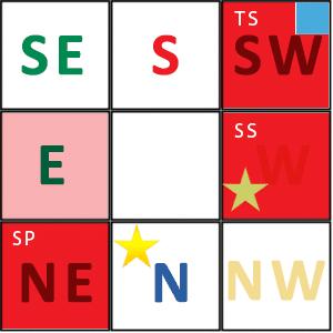 Influences 8 secteurs année 2015