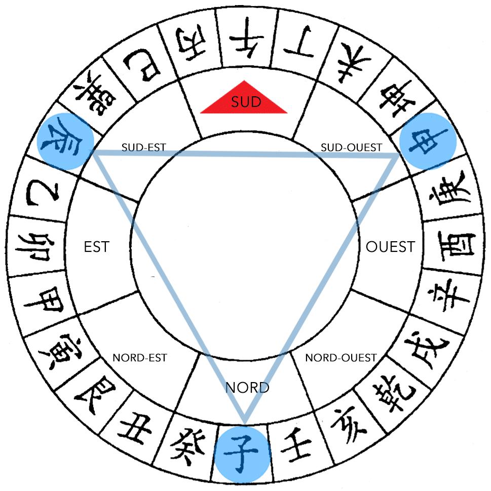 Feng Shui San Sha 2016